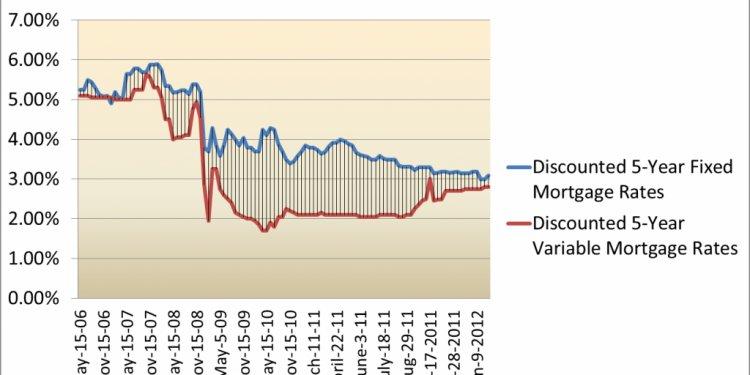 5 Year Loan Rates