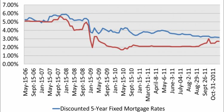Canadian Mortgage Rate History