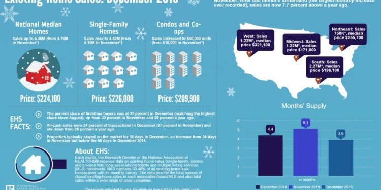 December EHS Infographic