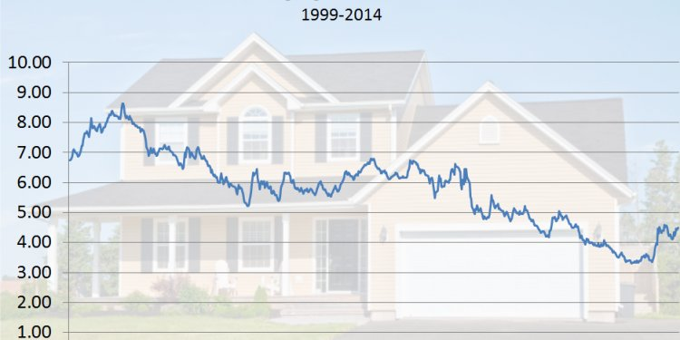 30 year fixed historical graph