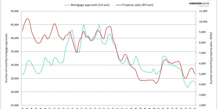 Mortgage approvals 2004 2010