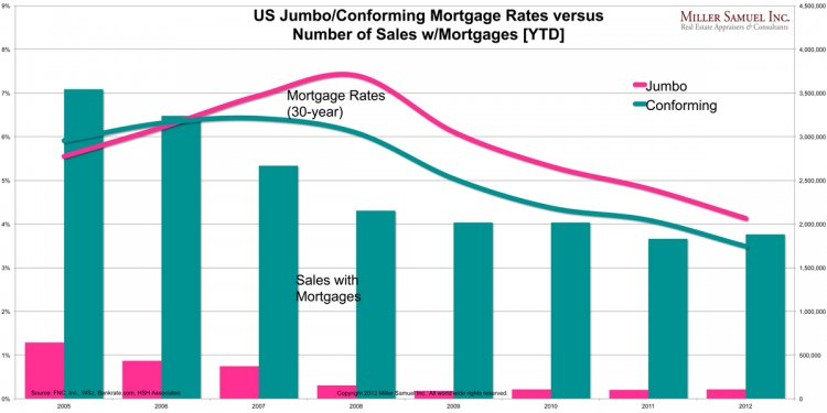 It: Falling Mortgage Rates