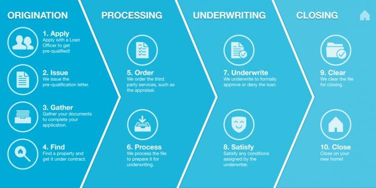 Loan Origination Process Flow