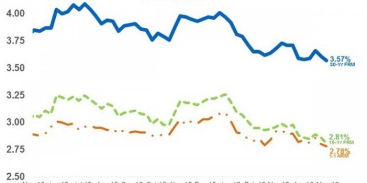 Mortgage rates fall to lowest