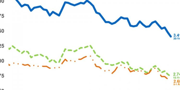 U.S. mortgage rates fall again