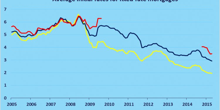 Average fixed rate mortgages