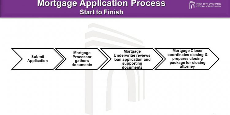 Mortgage loan Processing Procedures