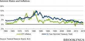 30_interest_rates_inflation