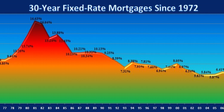 Current mortgage rates 30 Yr fixed