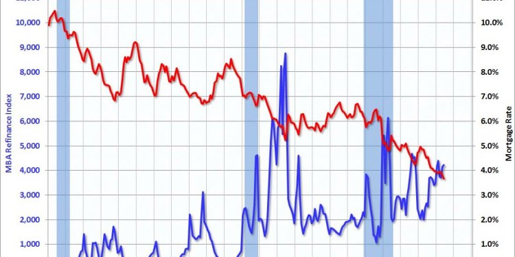 30 Year Conforming Mortgage Rates