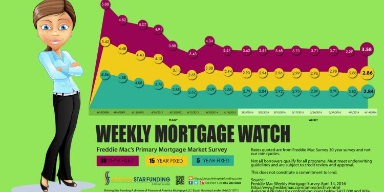 Lowest 10 Year Mortgage Rates
