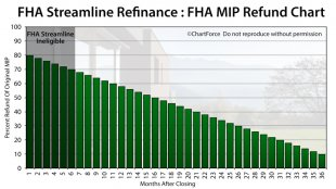 FHA Streamline Refinance FHA MIP Refund Chart