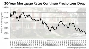 Freddie Mac: 30-year mortgage rates hit 3.41% percent, a 167-week record