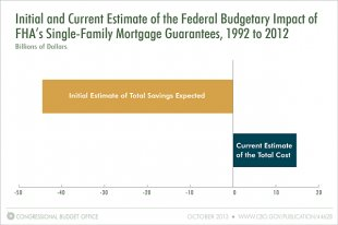 Initial and Current Estimate of the Federal Budgetary Impact of FHA's Single-Family Mortgage Guarantees, 1992 to 2012