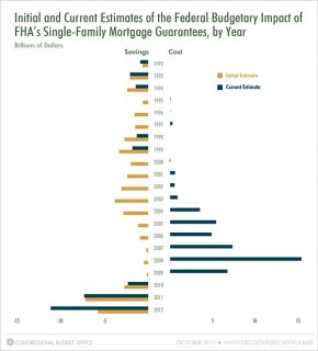 Initial and Current Estimates of the Federal Budgetary Impact of FHA's Single-Family Mortgage Guarantees, by Year