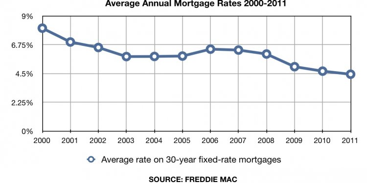 Mortgage interest Rates Comparison