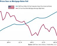 5 year Refinance mortgage Rates