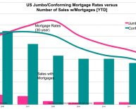 Bankrate jumbo Mortgage Rates