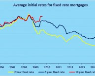 Compare fixed rate mortgages