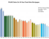 Conventional Mortgage Rates
