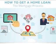 Loan Mortgage Process