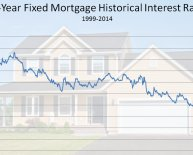 VA 30 Yr fixed mortgage Rates